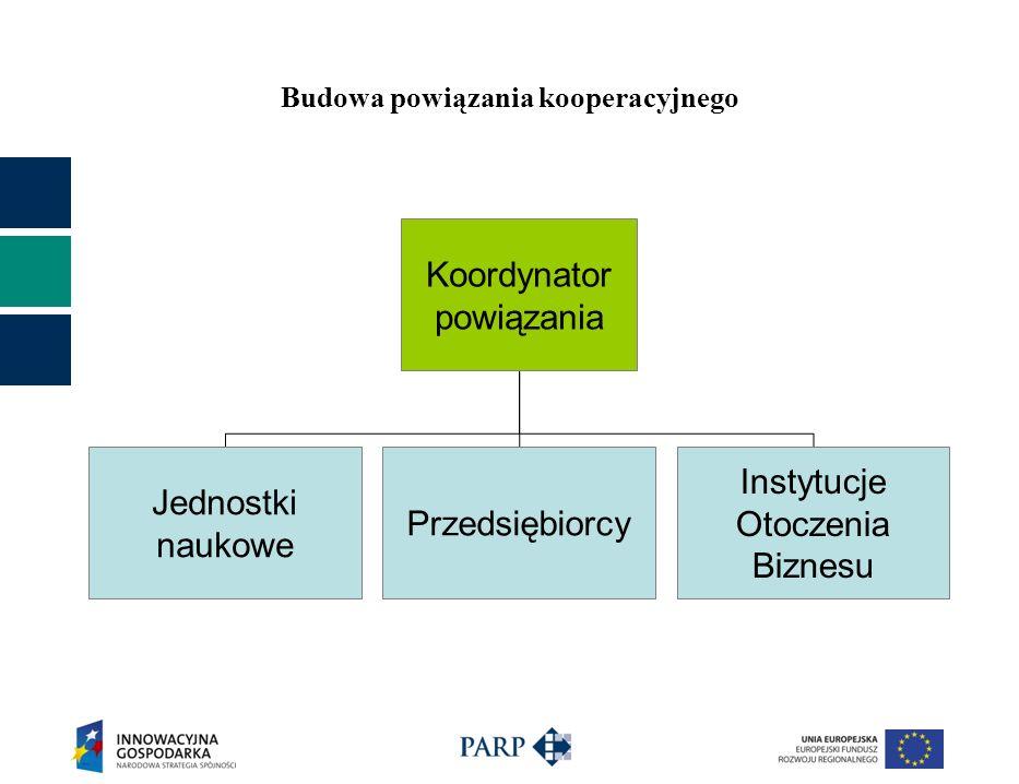 Budowa powiązania kooperacyjnego Koordynator powiązania Jednostki naukowe Przedsiębiorcy Instytucje Otoczenia Biznesu