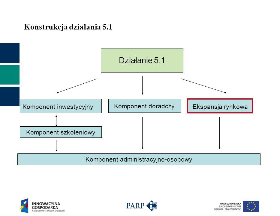 Konstrukcja działania 5.1 Działanie 5.1 Komponent inwestycyjny Komponent szkoleniowy Ekspansja rynkowa Komponent doradczy Komponent administracyjno-os
