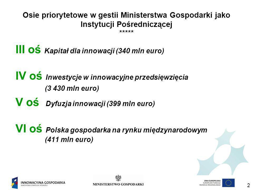 2 Osie priorytetowe w gestii Ministerstwa Gospodarki jako Instytucji Pośredniczącej ***** III oś Kapitał dla innowacji (340 mln euro) IV oś Inwestycje w innowacyjne przedsięwzięcia (3 430 mln euro) V oś Dyfuzja innowacji (399 mln euro) VI oś Polska gospodarka na rynku międzynarodowym (411 mln euro)