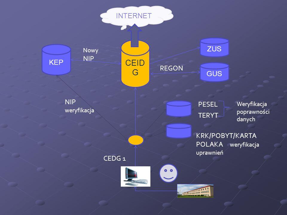 CEID G INTERNET KEP ZUS GUS PESEL TERYT Weryfikacja poprawności danych KRK/POBYT/KARTA POLAKA weryfikacja uprawnień NIP weryfikacja Nowy NIP CEDG 1 RE