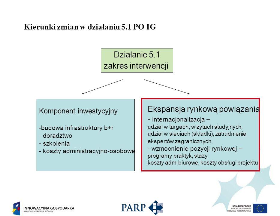 Kierunki zmian w działaniu 5.1 PO IG Działanie 5.1 zakres interwencji Ekspansja rynkową powiązania - internacjonalizacja – udział w targach, wizytach