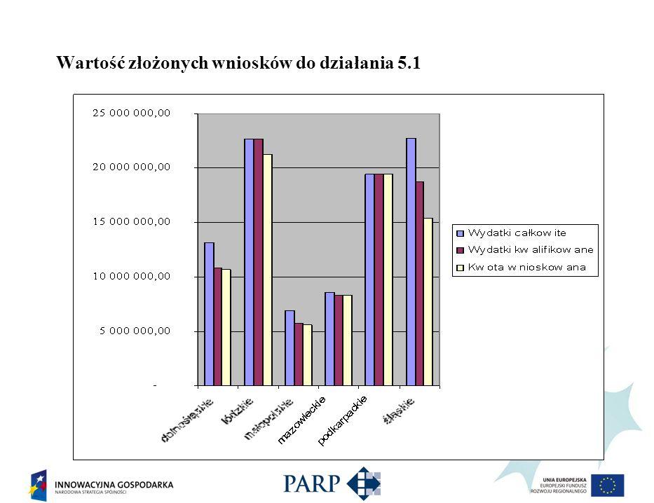 Dane dotyczące wielkości powiązania (ilość członków w tym przedsiębiorcy)