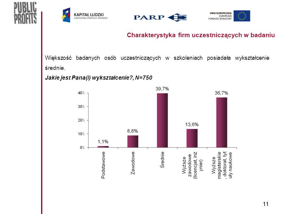 11 Charakterystyka firm uczestniczących w badaniu Większość badanych osób uczestniczących w szkoleniach posiadała wykształcenie średnie.