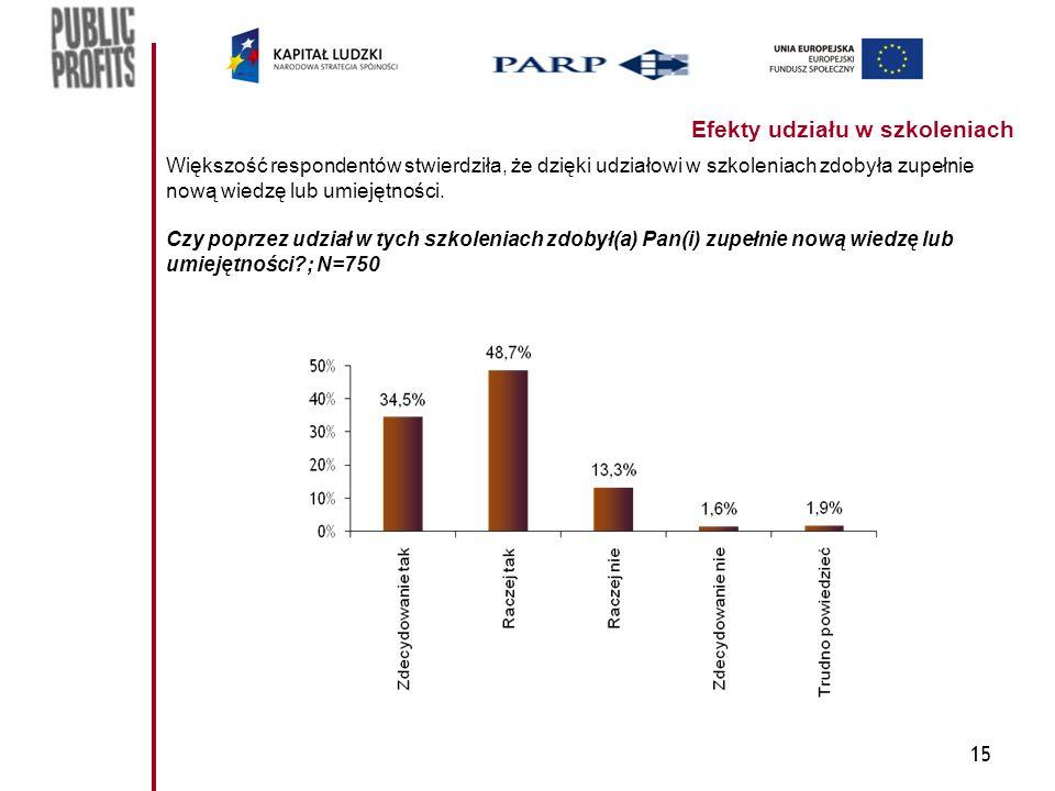 15 Efekty udziału w szkoleniach Większość respondentów stwierdziła, że dzięki udziałowi w szkoleniach zdobyła zupełnie nową wiedzę lub umiejętności.