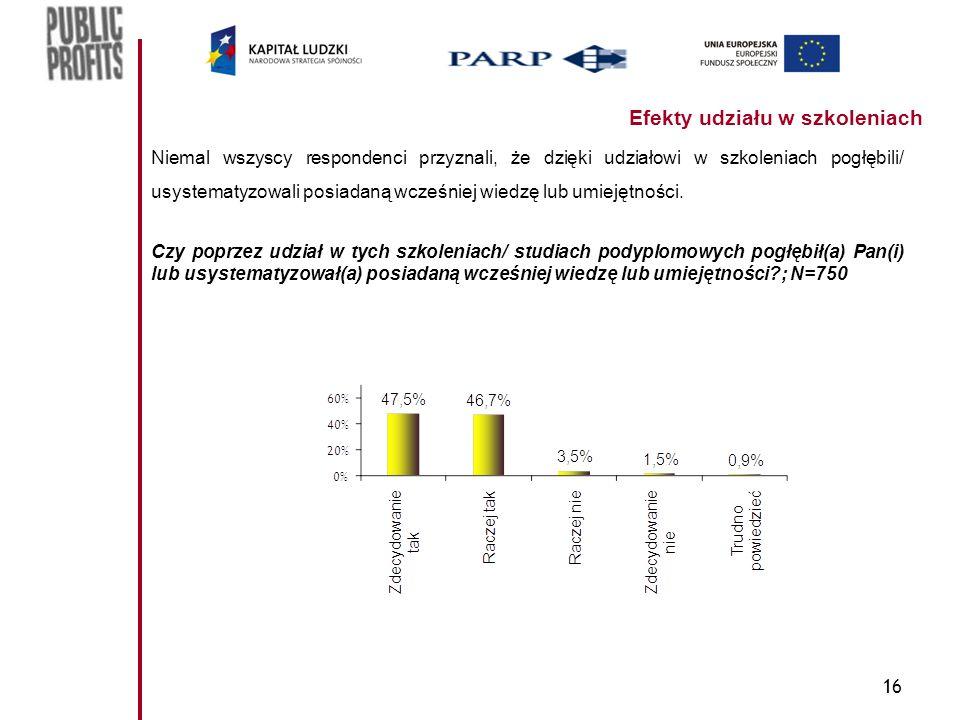 16 Efekty udziału w szkoleniach Niemal wszyscy respondenci przyznali, że dzięki udziałowi w szkoleniach pogłębili/ usystematyzowali posiadaną wcześniej wiedzę lub umiejętności.