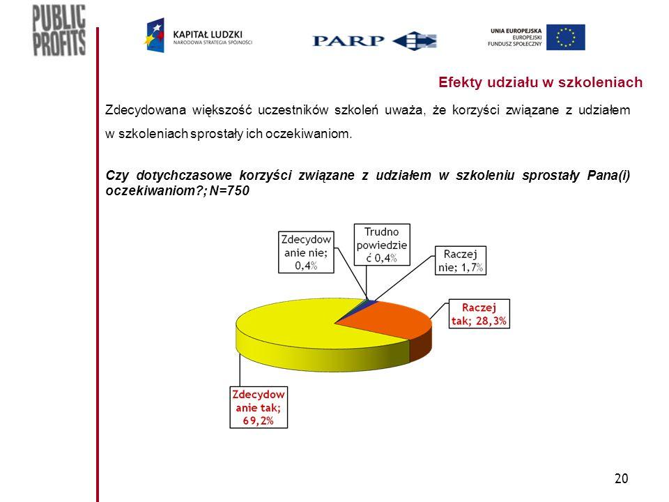 20 Efekty udziału w szkoleniach Zdecydowana większość uczestników szkoleń uważa, że korzyści związane z udziałem w szkoleniach sprostały ich oczekiwaniom.