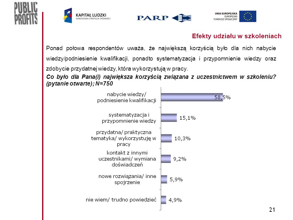 21 Efekty udziału w szkoleniach Ponad połowa respondentów uważa, że największą korzyścią było dla nich nabycie wiedzy/podniesienie kwalifikacji, ponad