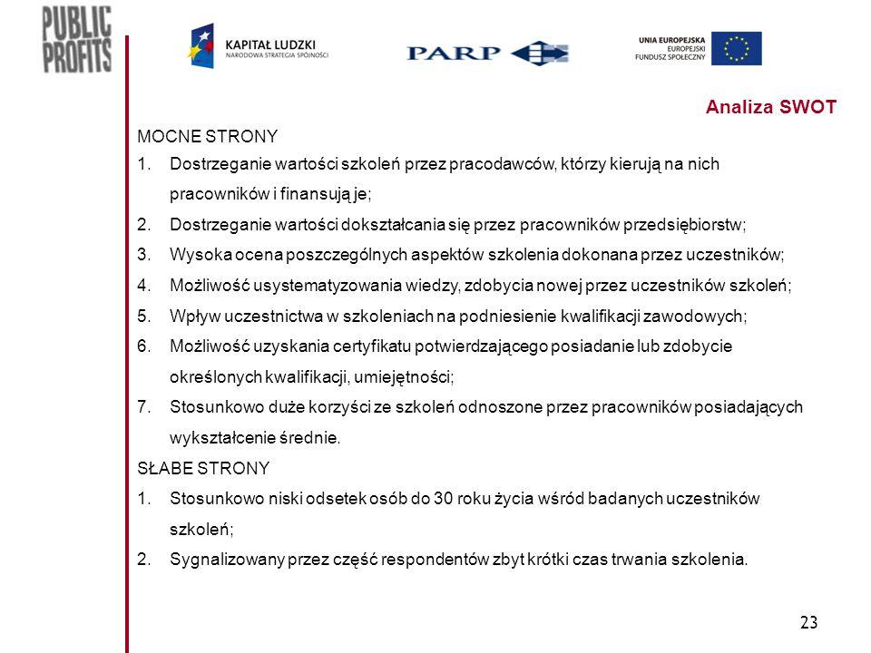 23 Analiza SWOT MOCNE STRONY 1.Dostrzeganie wartości szkoleń przez pracodawców, którzy kierują na nich pracowników i finansują je; 2.Dostrzeganie wartości dokształcania się przez pracowników przedsiębiorstw; 3.Wysoka ocena poszczególnych aspektów szkolenia dokonana przez uczestników; 4.Możliwość usystematyzowania wiedzy, zdobycia nowej przez uczestników szkoleń; 5.Wpływ uczestnictwa w szkoleniach na podniesienie kwalifikacji zawodowych; 6.Możliwość uzyskania certyfikatu potwierdzającego posiadanie lub zdobycie określonych kwalifikacji, umiejętności; 7.Stosunkowo duże korzyści ze szkoleń odnoszone przez pracowników posiadających wykształcenie średnie.