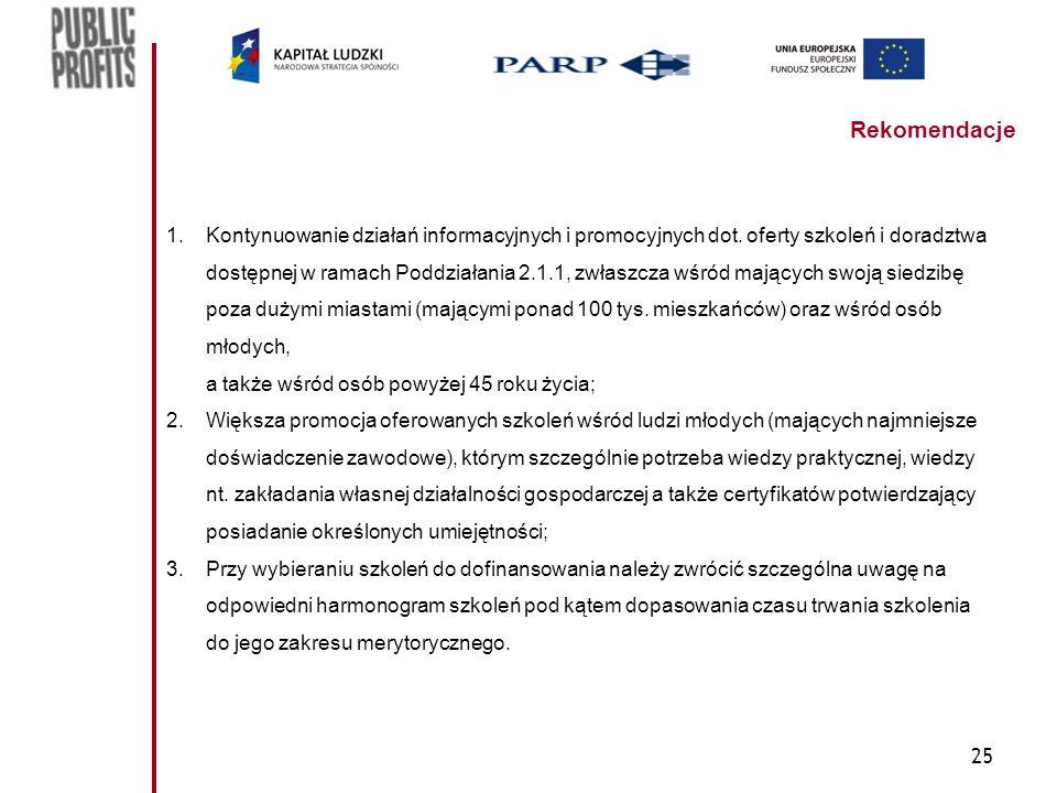25 Rekomendacje 1.Kontynuowanie działań informacyjnych i promocyjnych dot. oferty szkoleń i doradztwa dostępnej w ramach Poddziałania 2.1.1, zwłaszcza