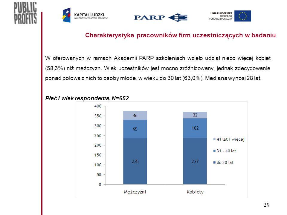 29 Charakterystyka pracowników firm uczestniczących w badaniu W oferowanych w ramach Akademii PARP szkoleniach wzięło udział nieco więcej kobiet (58,3%) niż mężczyzn.