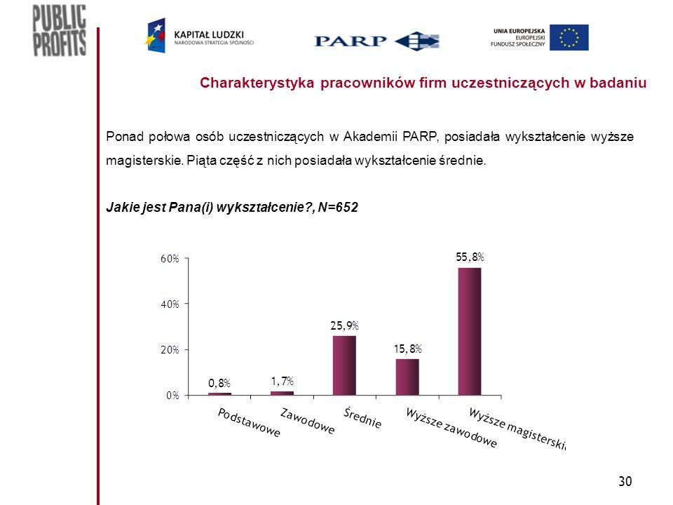 30 Charakterystyka pracowników firm uczestniczących w badaniu Ponad połowa osób uczestniczących w Akademii PARP, posiadała wykształcenie wyższe magist