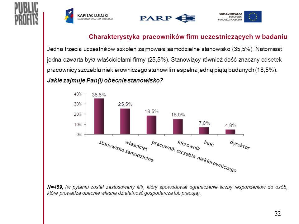 32 Charakterystyka pracowników firm uczestniczących w badaniu Jedna trzecia uczestników szkoleń zajmowała samodzielne stanowisko (35,5%). Natomiast je