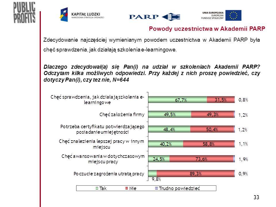 33 Powody uczestnictwa w Akademii PARP Zdecydowanie najczęściej wymienianym powodem uczestnictwa w Akademii PARP była chęć sprawdzenia, jak działają szkolenia e-learningowe.