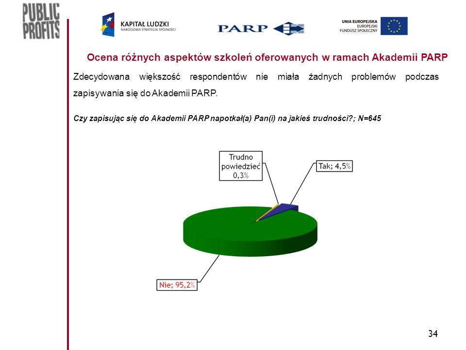 34 Ocena różnych aspektów szkoleń oferowanych w ramach Akademii PARP Zdecydowana większość respondentów nie miała żadnych problemów podczas zapisywania się do Akademii PARP.