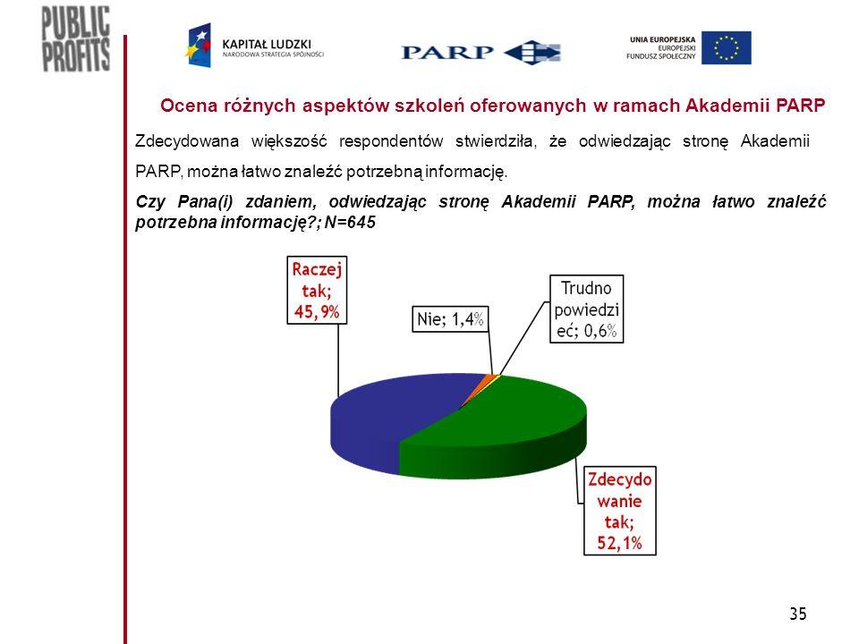 35 Ocena różnych aspektów szkoleń oferowanych w ramach Akademii PARP Zdecydowana większość respondentów stwierdziła, że odwiedzając stronę Akademii PARP, można łatwo znaleźć potrzebną informację.