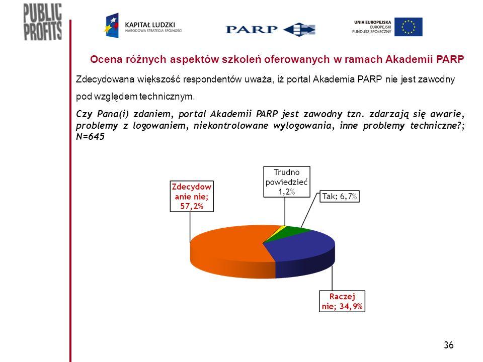 36 Ocena różnych aspektów szkoleń oferowanych w ramach Akademii PARP Zdecydowana większość respondentów uważa, iż portal Akademia PARP nie jest zawodn