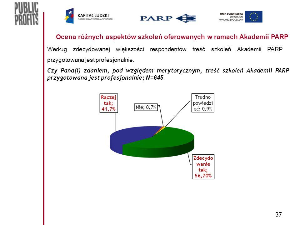 37 Ocena różnych aspektów szkoleń oferowanych w ramach Akademii PARP Według zdecydowanej większości respondentów treść szkoleń Akademii PARP przygotow