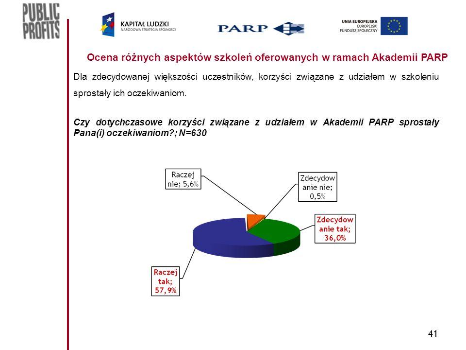 41 Ocena różnych aspektów szkoleń oferowanych w ramach Akademii PARP Dla zdecydowanej większości uczestników, korzyści związane z udziałem w szkoleniu sprostały ich oczekiwaniom.