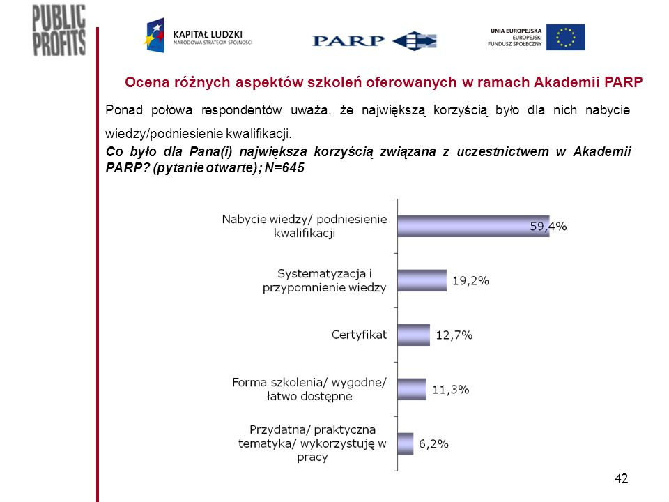 42 Ocena różnych aspektów szkoleń oferowanych w ramach Akademii PARP Ponad połowa respondentów uważa, że największą korzyścią było dla nich nabycie wiedzy/podniesienie kwalifikacji.
