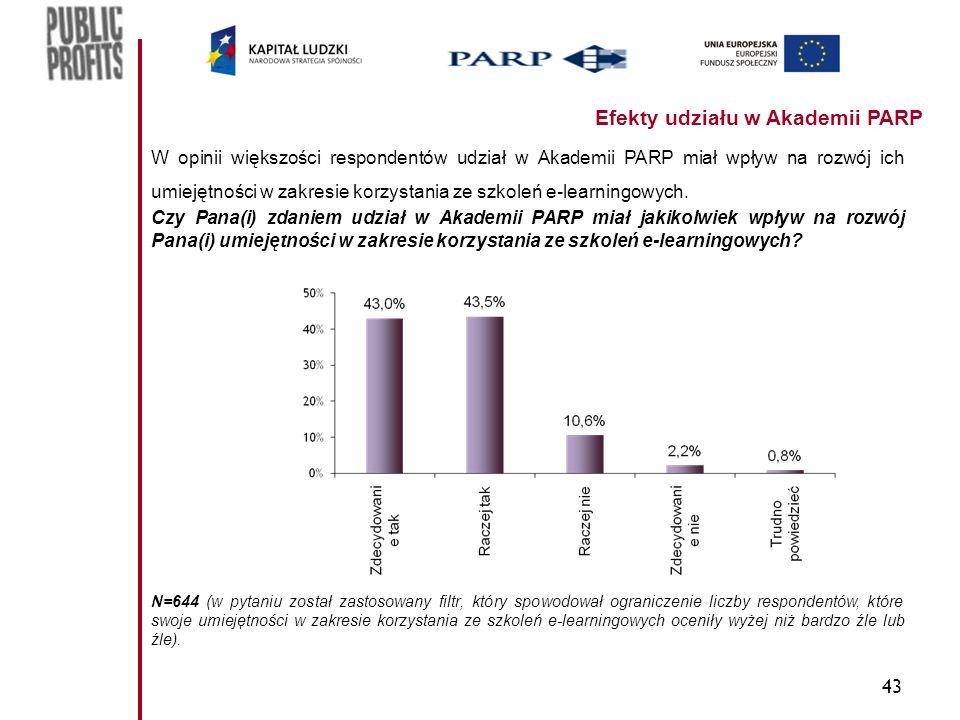 43 Efekty udziału w Akademii PARP W opinii większości respondentów udział w Akademii PARP miał wpływ na rozwój ich umiejętności w zakresie korzystania ze szkoleń e-learningowych.
