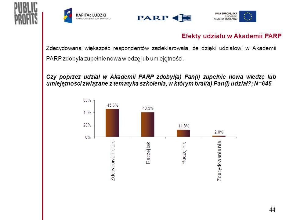 44 Efekty udziału w Akademii PARP Zdecydowana większość respondentów zadeklarowała, że dzięki udziałowi w Akademii PARP zdobyła zupełnie nowa wiedzę lub umiejętności.