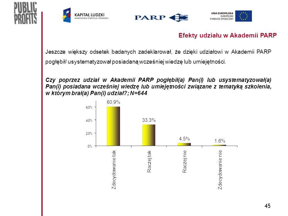 45 Jeszcze większy odsetek badanych zadeklarował, że dzięki udziałowi w Akademii PARP pogłębił/ usystematyzował posiadaną wcześniej wiedzę lub umiejętności.