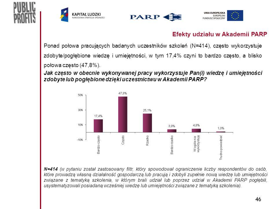46 Efekty udziału w Akademii PARP Ponad połowa pracujących badanych uczestników szkoleń (N=414), często wykorzystuje zdobyte/pogłębione wiedzę i umiejętności, w tym 17,4% czyni to bardzo często, a blisko połowa często (47,8%).