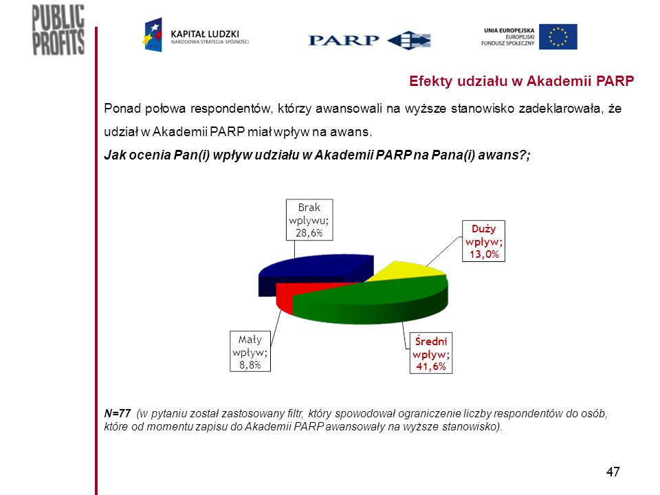 47 Efekty udziału w Akademii PARP Ponad połowa respondentów, którzy awansowali na wyższe stanowisko zadeklarowała, że udział w Akademii PARP miał wpływ na awans.