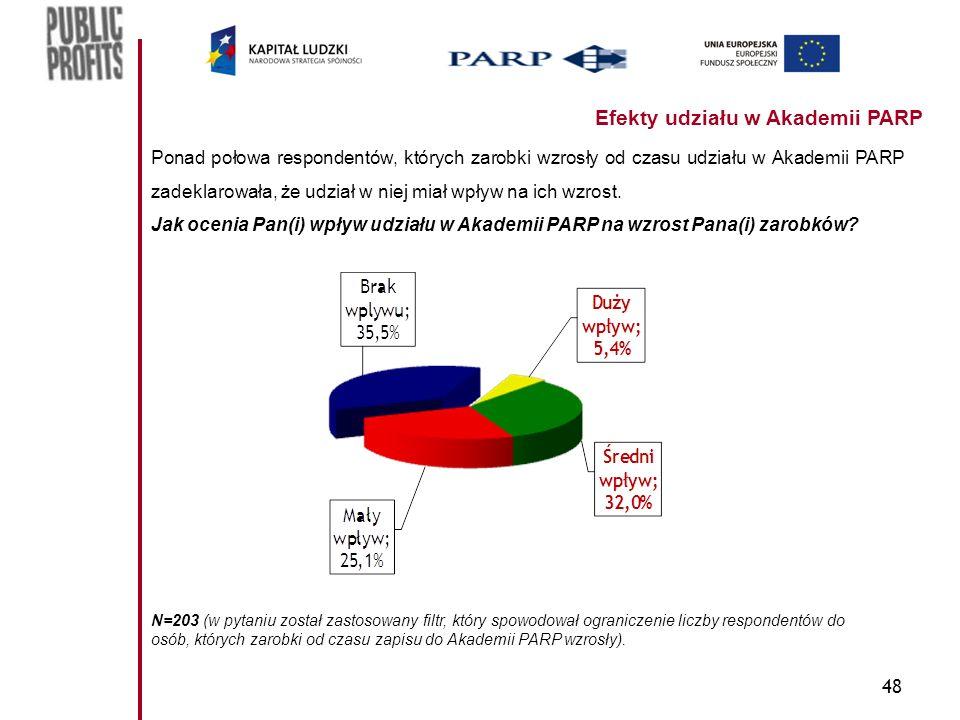 48 Efekty udziału w Akademii PARP Ponad połowa respondentów, których zarobki wzrosły od czasu udziału w Akademii PARP zadeklarowała, że udział w niej miał wpływ na ich wzrost.