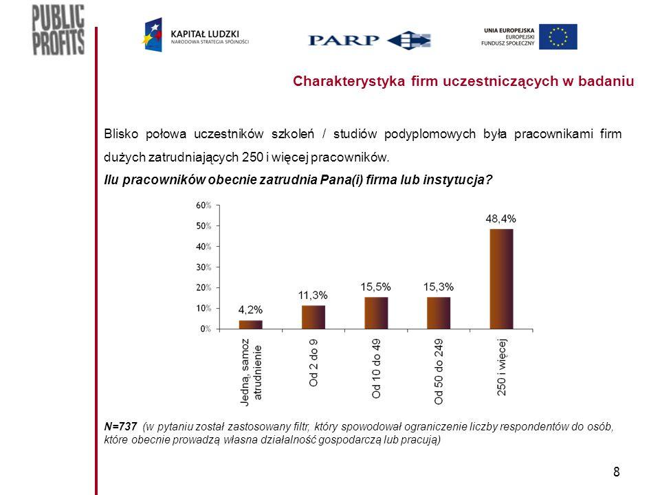 8 Charakterystyka firm uczestniczących w badaniu Blisko połowa uczestników szkoleń / studiów podyplomowych była pracownikami firm dużych zatrudniających 250 i więcej pracowników.