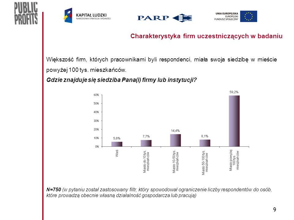9 Charakterystyka firm uczestniczących w badaniu Większość firm, których pracownikami byli respondenci, miała swoja siedzibę w mieście powyżej 100 tys.