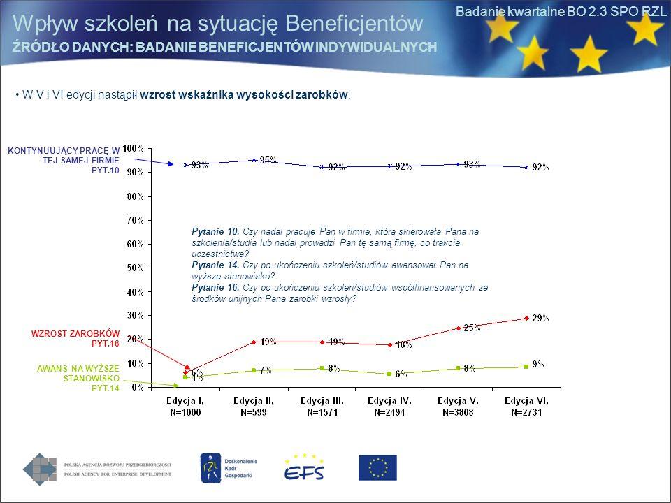 Badanie kwartalne BO 2.3 SPO RZL W V i VI edycji nastąpił wzrost wskaźnika wysokości zarobków.