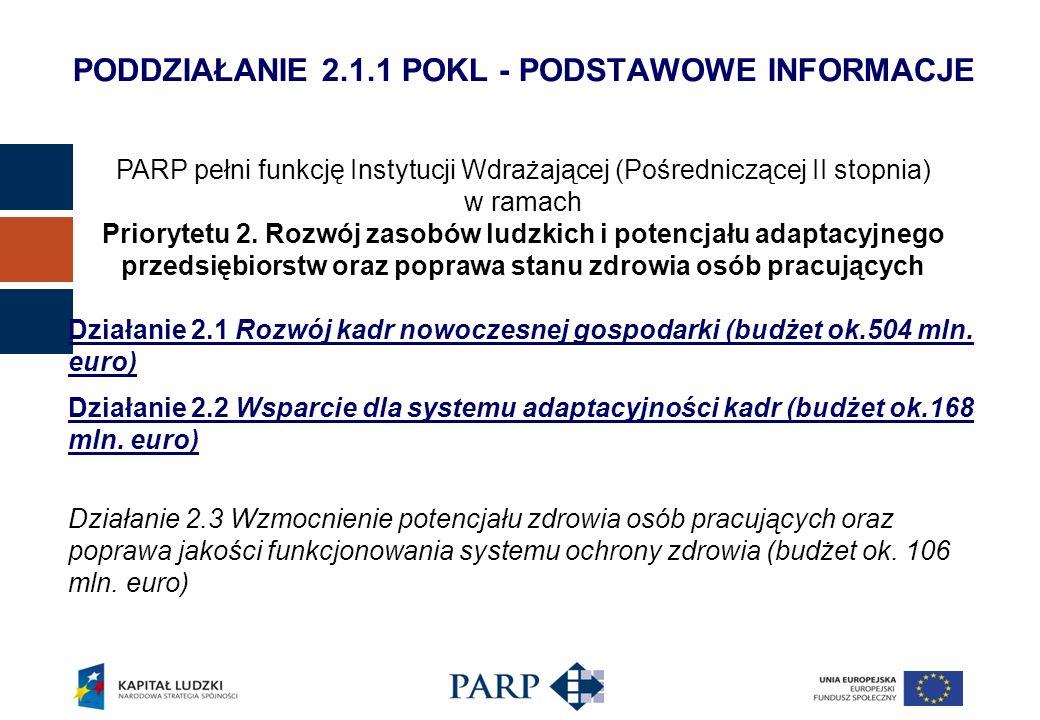 PODDZIAŁANIE 2.1.1 POKL - PODSTAWOWE INFORMACJE PARP pełni funkcję Instytucji Wdrażającej (Pośredniczącej II stopnia) w ramach Priorytetu 2. Rozwój za