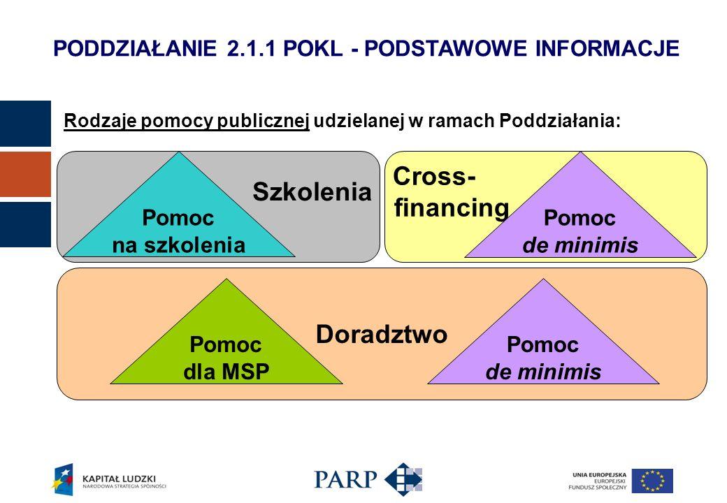 PODDZIAŁANIE 2.1.1 POKL - PODSTAWOWE INFORMACJE Rodzaje pomocy publicznej udzielanej w ramach Poddziałania: Doradztwo Cross- financing Pomoc de minimi