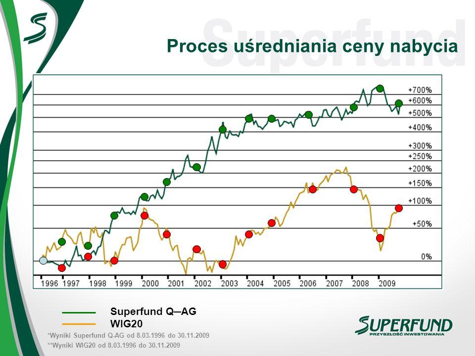 Proces uśredniania ceny nabycia Superfund QAG WIG20 *Wyniki Superfund Q-AG od 8.03.1996 do 30.11.2009 **Wyniki WIG20 od 8.03.1996 do 30.11.2009