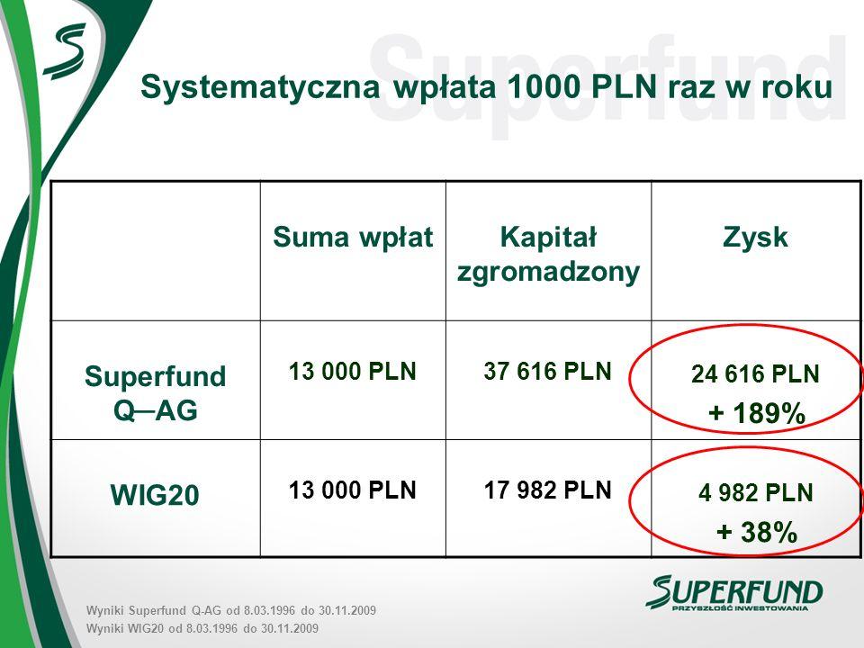 Systematyczna wpłata 1000 PLN raz w roku Suma wpłatKapitał zgromadzony Zysk Superfund QAG 13 000 PLN37 616 PLN 24 616 PLN + 189% WIG20 13 000 PLN17 982 PLN 4 982 PLN + 38% Wyniki Superfund Q-AG od 8.03.1996 do 30.11.2009 Wyniki WIG20 od 8.03.1996 do 30.11.2009