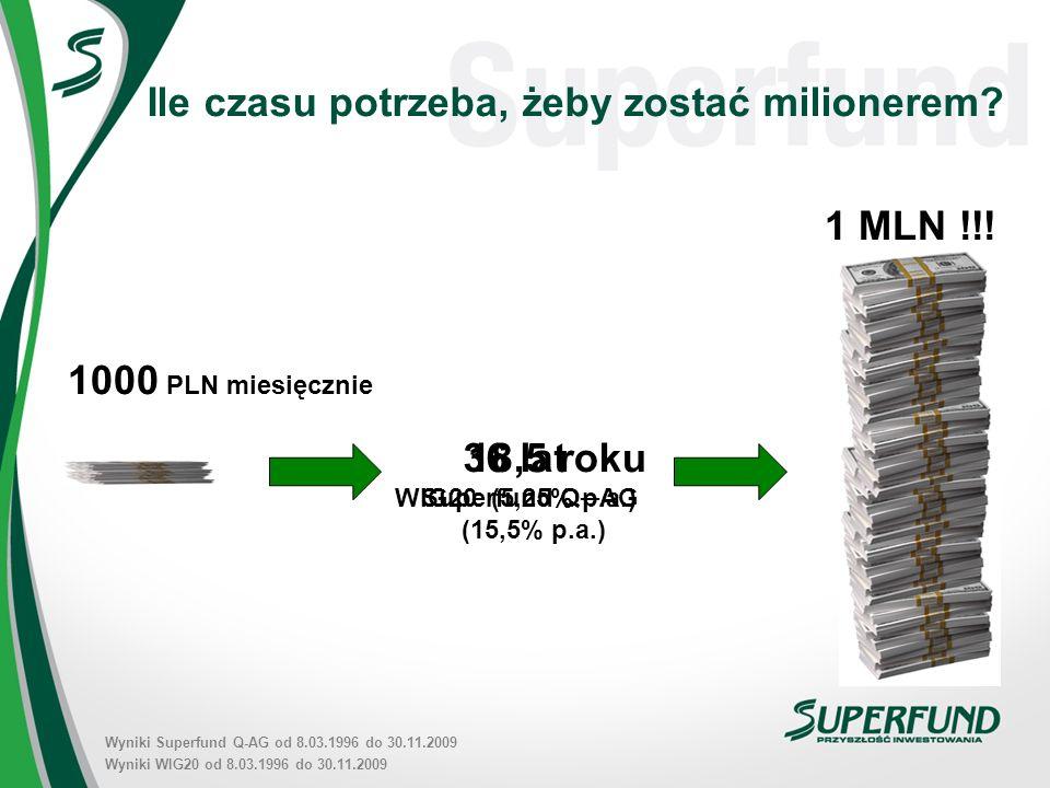 18,5 roku Superfund QAG (15,5% p.a.) 36 lat WIG20 (5,25% p.a.) 1 MLN !!.