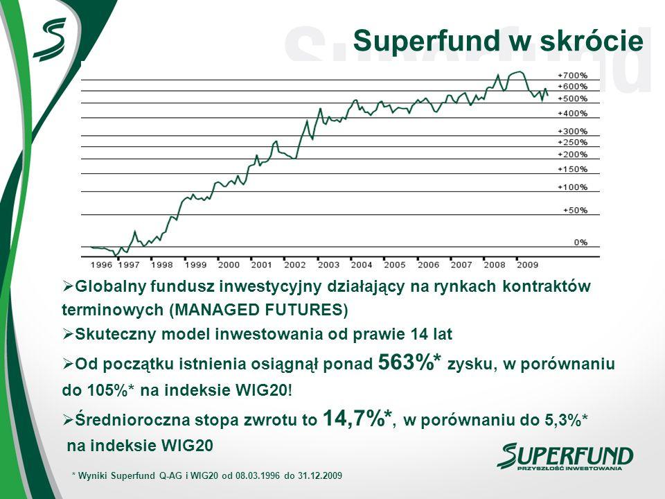 Superfund - Historia 1995 – utworzenie Superfund w Wiedniu 1996 – uruchomienie flagowego funduszu Superfund Q-AG Zatrudnionych 500 specjalistów na całym świecie Działalność w 20 krajach Zaufanie ponad 50 000 inwestorów Działalność Superfund regulowana przez organy nadzoru Od 2005 roku fundusze dostępne dla polskich klientów za pośrednictwem Superfund TFI SA