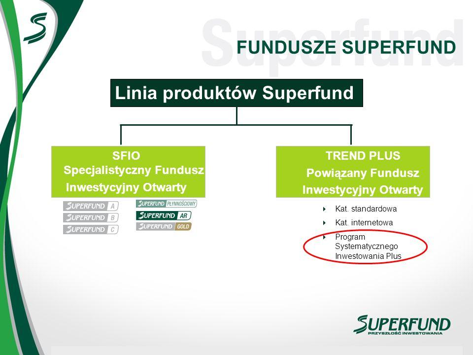 FUNDUSZE SUPERFUND Linia produktów Superfund SFIO Specjalistyczny Fundusz Inwestycyjny Otwarty SFIO Specjalistyczny Fundusz Inwestycyjny Otwarty TREND PLUS Powiązany Fundusz Inwestycyjny Otwarty Kat.