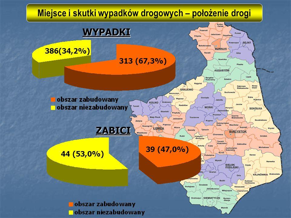 Miejsce i skutki wypadków drogowych – położenie drogi WYPADKI ZABICI 44 (53,0%) 39 (47,0%) 386(34,2%) 313 (67,3%)