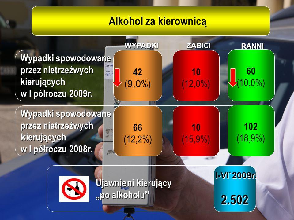 Wypadki spowodowane przez nietrzeźwych kierujących w I półroczu 2009r.