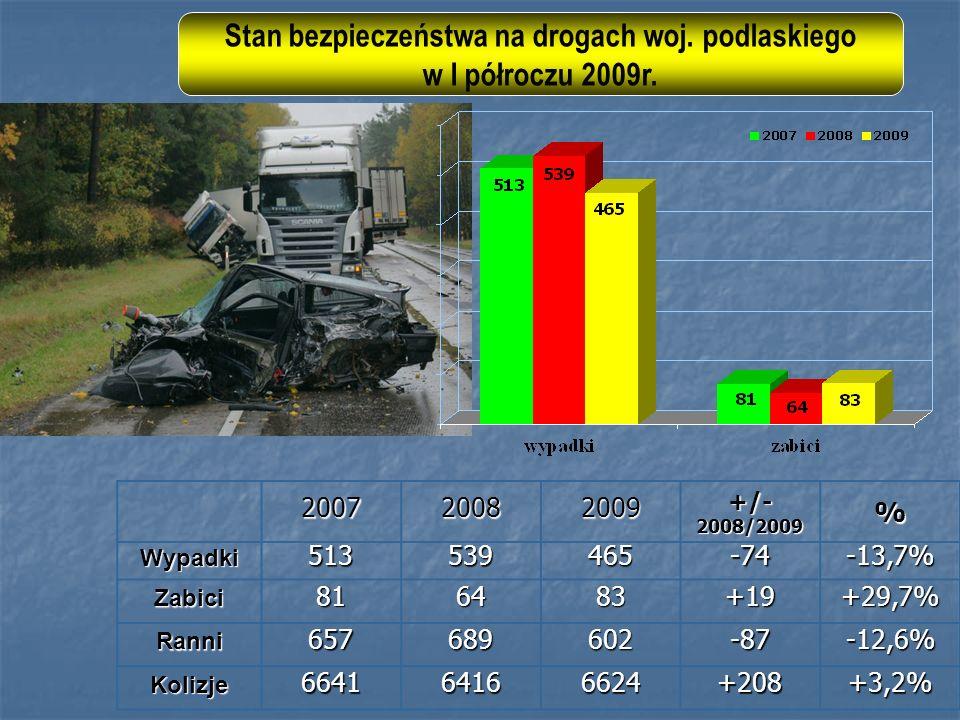 200720082009+/-2008/2009%Wypadki513539465-74-13,7% Zabici816483+19+29,7% Ranni657689602-87-12,6% Kolizje664164166624+208+3,2% Stan bezpieczeństwa na drogach woj.