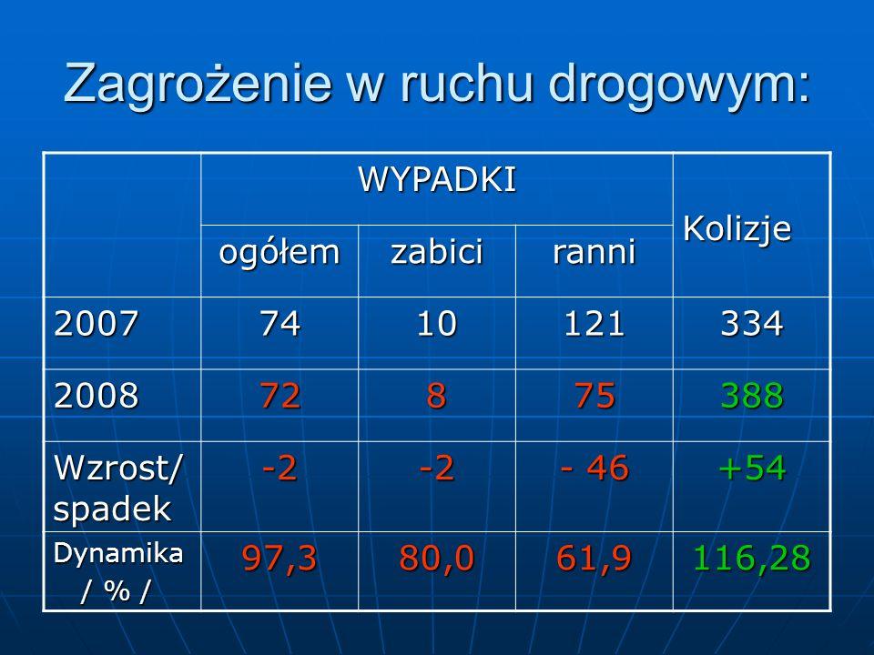 Zagrożenie w ruchu drogowym: WYPADKIKolizje ogółemzabiciranni 20077410121334 200872875388 Wzrost/ spadek -2-2 - 46 +54 Dynamika / % / / % /97,380,061,