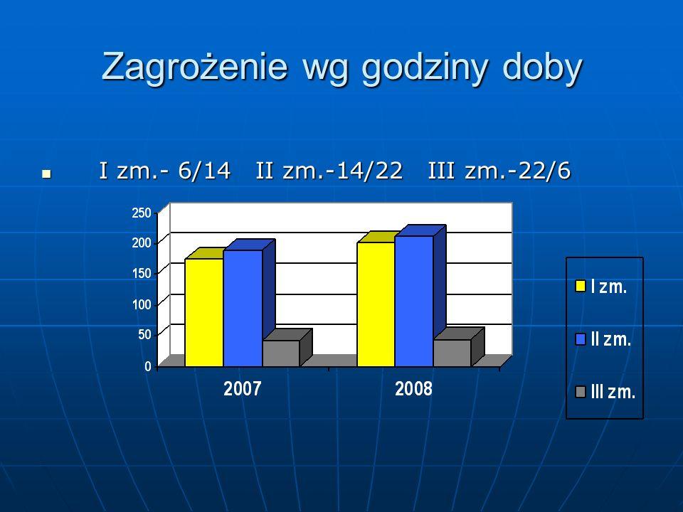 Zagrożenie wg godziny doby I zm.- 6/14 II zm.-14/22 III zm.-22/6 I zm.- 6/14 II zm.-14/22 III zm.-22/6