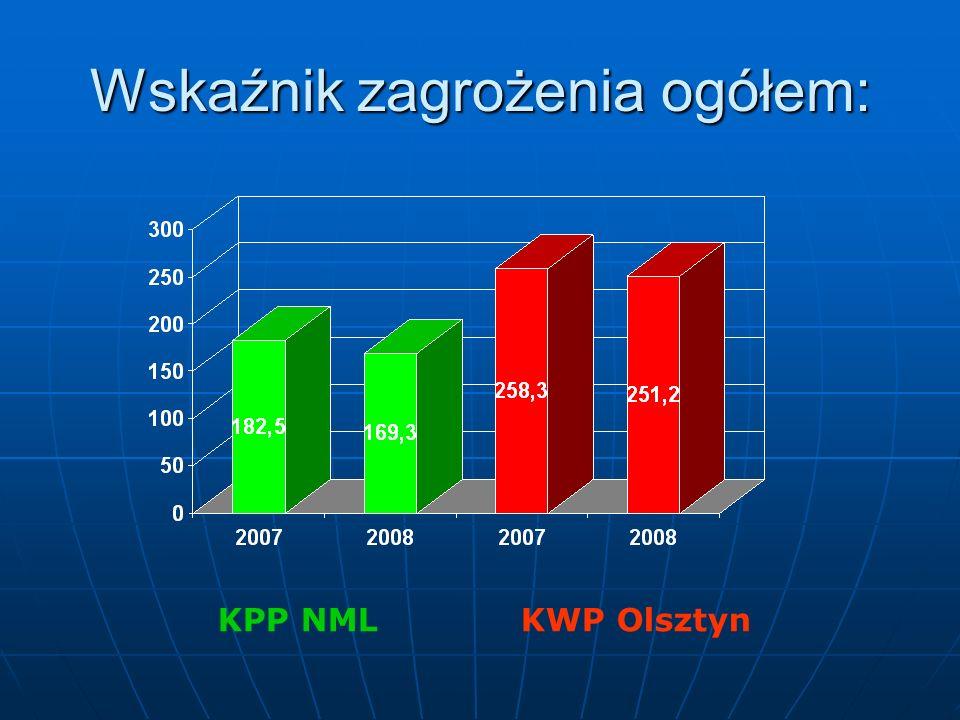 Wskaźnik zagrożenia ogółem: KPP NML KWP Olsztyn
