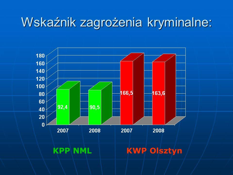 Wskaźnik zagrożenia kryminalne: KPP NML KWP Olsztyn