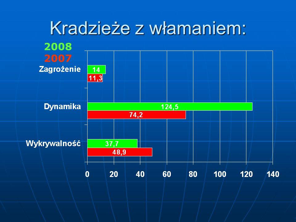 Kradzieże samochodów: 2008 2007