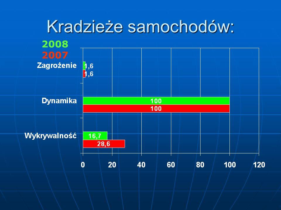 STANBEZPIECZEŃSTWA W RUCHU DROGOWYM W 2008 ROKU 0 R