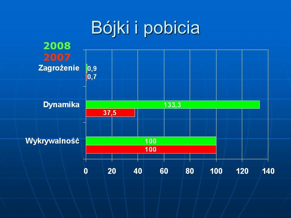 Przestępczość narkotykowa: 2008 2007 KWP OLSZTYN