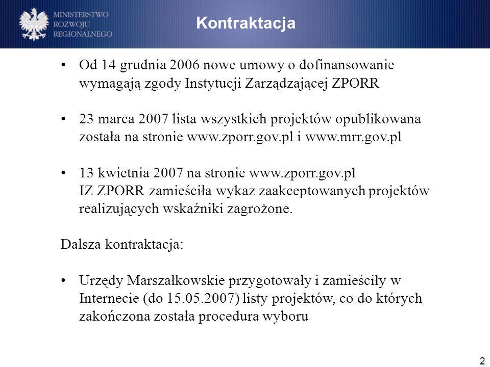 2 Od 14 grudnia 2006 nowe umowy o dofinansowanie wymagają zgody Instytucji Zarządzającej ZPORR 23 marca 2007 lista wszystkich projektów opublikowana została na stronie www.zporr.gov.pl i www.mrr.gov.pl 13 kwietnia 2007 na stronie www.zporr.gov.pl IZ ZPORR zamieściła wykaz zaakceptowanych projektów realizujących wskaźniki zagrożone.